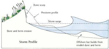 erosion  The upper dia...